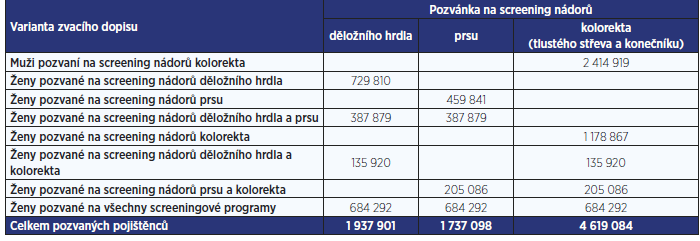 Počty zaslaných pozvánek na jednotlivé screeningové programy během ledna 2014 až prosince 2017 dle varianty zvacího dopisu