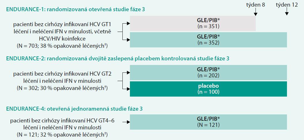 Schéma 1. Uspořádání studií ENDURANCE-1, -2, -4: kombinace GLE/PIB u HCV GT1, 2, 4, 5, 6