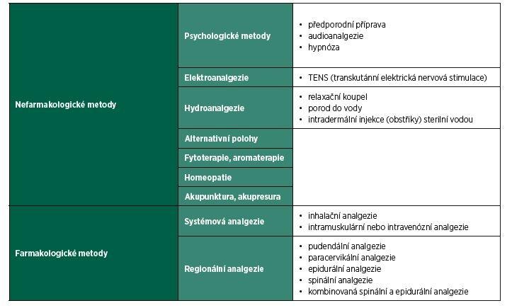 Metody analgezie u porodu