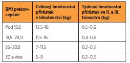 Optimální celkový hmotnostní přírůstek matky vychází z prekoncepčního BMI: