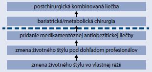 Schéma 1 | Stratégia manažmentu obezity (progresia algoritmom podľa klinickej potreby)