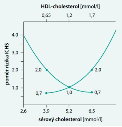 Riziko infarktu myokardu v závislosti na koncentraci sérového cholesterolu (celkového) a HDL-cholesterolu. Upraveno podle epidemiologické studie MRFIT [1]. Čím vyšší je sérový cholesterol, tím vyšší je riziko infarktu myokardu. Čím vyšší je HDL-cholesterol, tím je nižší riziko infarktu myokardu
