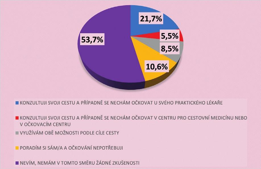 Postoj občanů ČR v případě očkování před cestou do zahraničí (N = 1806)