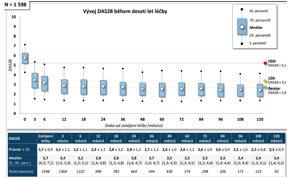 Dlouhodobá účinnost léčby adalimumabem (Humira®) u diagnózy RA: Snížení DAS28 během léčby.
