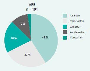 Zastoupení jednotlivých ARB