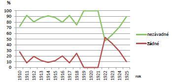 Výsledky analýzy pražské studniční vody