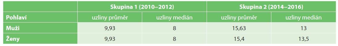 Počet nalezených lymfatických uzlin v závislosti na pohlaví<br> Tab. 6. Number of investigated lymph nodes in relationship to gender