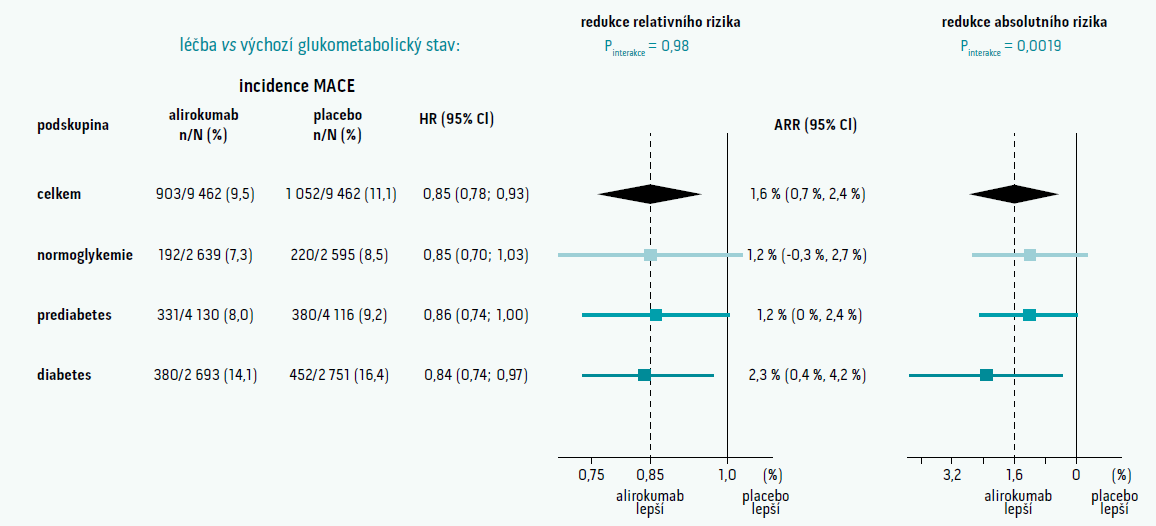 Výskyt primárních sledovaných cílů ve studii ODYSSEY OUTCOMES dle vstupního glukometabolického stavu. Upraveno podle [29]