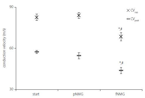 Conduction velocities regarding experiment groups. Values are given as mean ± SEM (Start, pNMG, fNMG; N = 8). * – P < 0.05 compared with the Start; # – P < 0.05 compared with the pNMG group CV – conduction velocity; fNMG – full N-methyl-D-glucamine replacement; N – number; NMG – N-methyl-D-glucamine; pNMG – partial N-methyl-D-glucamine replacement; SEM – standard error mean<br> Obr. 3. Rychlosti vedení vzruchu v jednotlivých experimentálních skupinách. Hodnoty jsou uvedeny jako střední hodnota ± SEM (Start, pNMG, fNMG; n = 8). * – p < 0,05 v porovnání se skupinou Start; # – p < 0,05 v porovnání se skupinou pNMG CV – rychlost vedení vzruchu; fNMG – plné nahrazení N-methyl-D-glukaminu; n – počet; NMG – N-methyl-D-glukamin; pNMG – částečné nahrazení N-methyl-D-glukaminu; SEM – střední chyba průměru