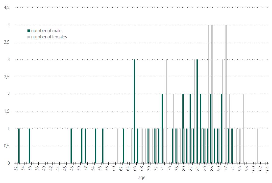Number of cases by age and gender.<br> Obr. 1. Počet pacientů s dekubity rozdělený dle věku a pohlaví.