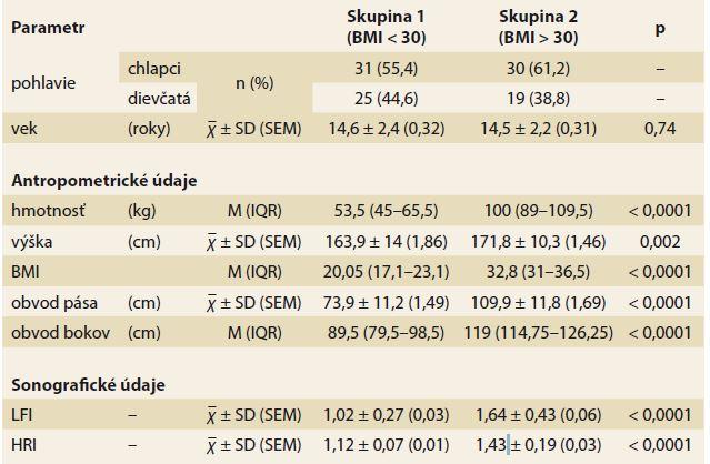 Základná charakteristika skupín.<br> Tab. 1. Basic characteristics of the groups
