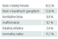 Typy MR lézií u 351 pacientov s detskou mozgovou obrnou podľa [4].