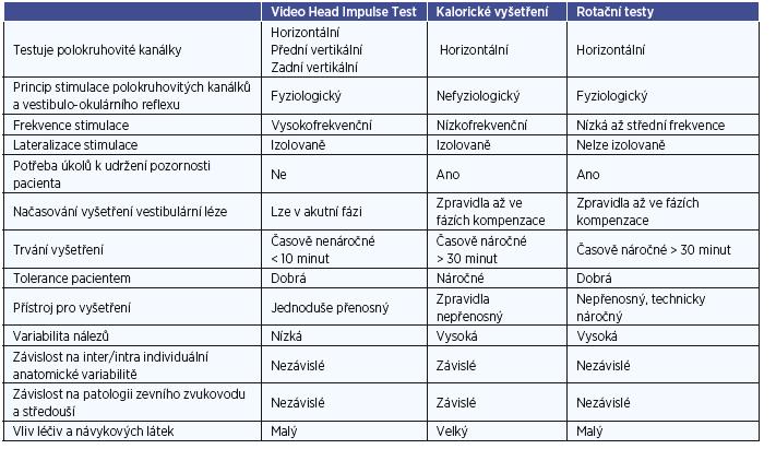 Porovnání metod vyšetřujících funkci polokruhovitých kanálků.
