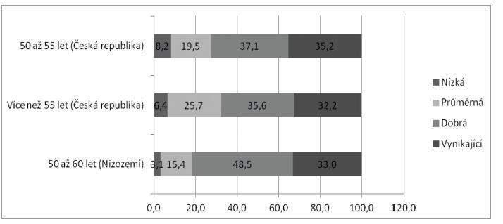 Podíly jednotlivých úrovní pracovní schopnosti podle hodnocení WAI