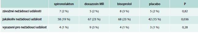 Dosažené TK ve studii Pathway-2 v jednotlivých cyklech. Průměr kontrol v závěru léčby každou z dávek