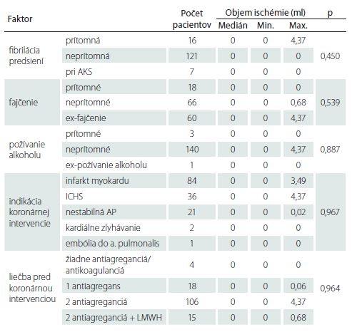 Vplyv viacrozmerných kvalitatívnych faktorov na objem ischemického ložiska.