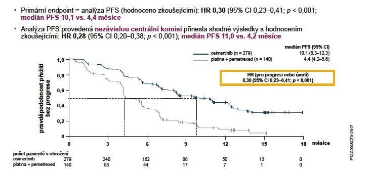 Primární cíl hodnocení ve studii AURA3: PFS (hodnocení zkoušejícími)
