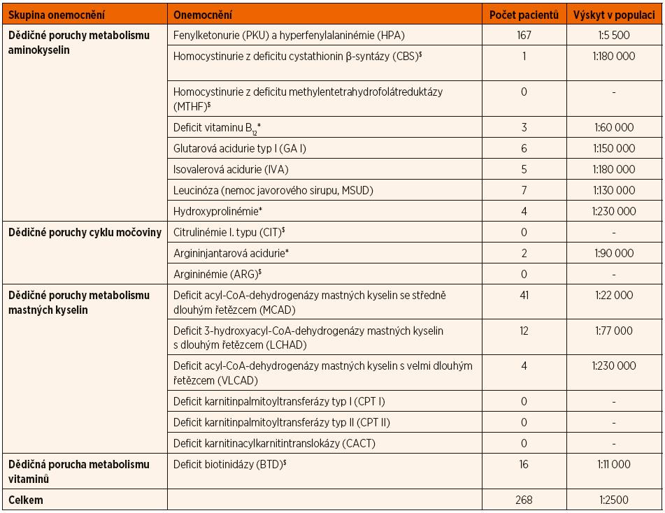 Přehled vyšetřovaných DMP a jejich výskyt v populaci v rámci novorozeneckého screeningu v České republice (10/2009–12/2017).