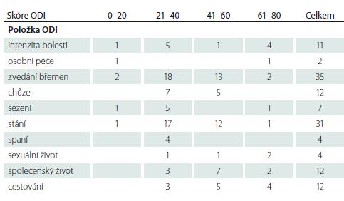 Nejhůře hodnocené položky ve skupině seniorů (n = 100).