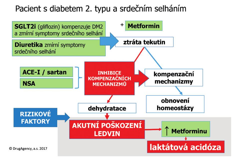 Inhibitory SGLT2 a triple whammy