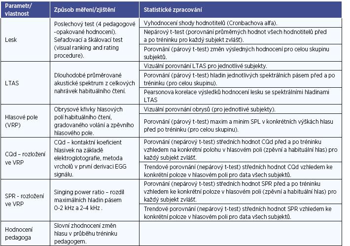Souhrn hodnocených vlastností a parametrů v předkládané studii.
