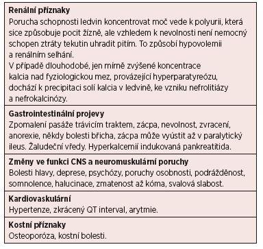 Příznaky hyperkalcemie