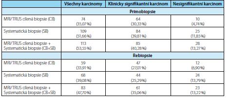 Frekvence detekce signifikantního a nesignifikantního karcinomu prostaty ve skupině primobiopsií a rebiopsií<br> Tab. 2. Detection rates of significant and insignificant prostate cancer stratified to the first biopsy group and rebiopsy group
