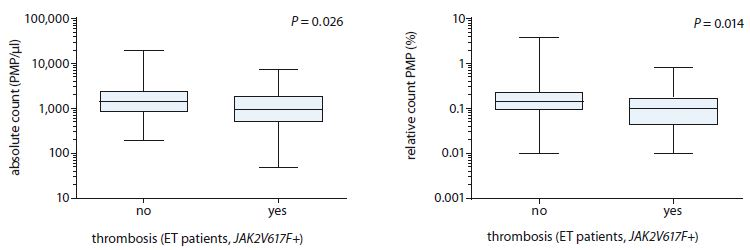 Comparison of absolute and relative count of PMPs between ET patients (JAK2V617F positive) with or without thrombosis.