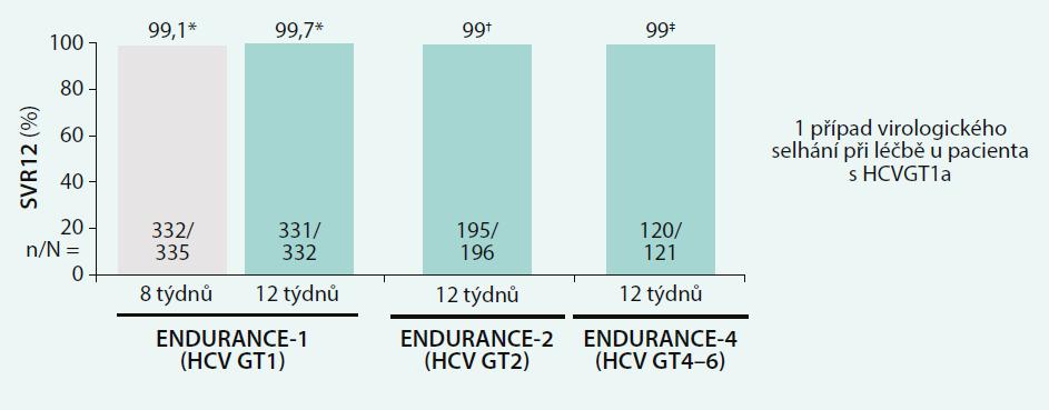 Výsledky studií ENDURANCE-1, -2, -4