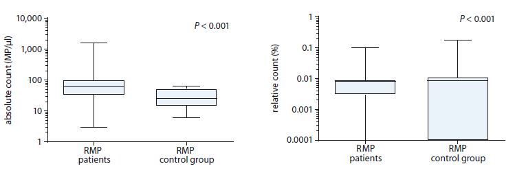 Comparison of absolute and relative count of RMPs between myeloproliferative neoplasms patients and control group.