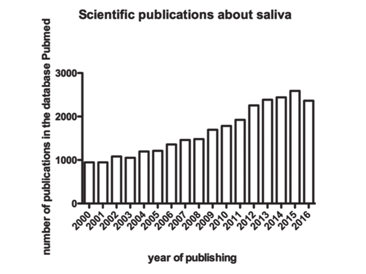 """Increased interest in salivary research since 2000. Data are obtained from the database PubMed when searching for a keyword """"saliva"""""""