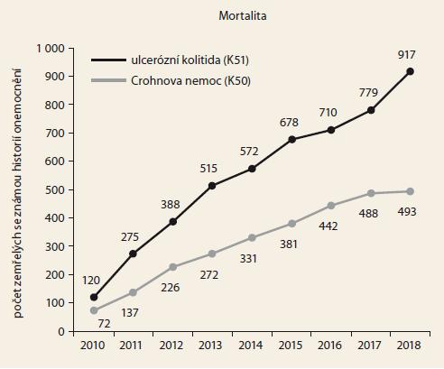 Časový vývoj celkové mortality pacientů s Crohnovou nemocí a ulcerózní kolitidou. Zdroj: NRHZS 2010-2018, List o prohlídce zemřelého 2010-2018.<br> Graph 1. Overall mortality in patients with Crohn's disease and ulcerative colitis over time. Source: NRRHS 2010-2018, Database of Death Records 2010-2018.