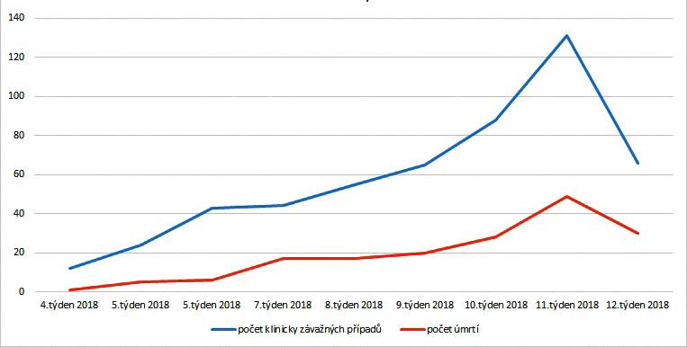 Počet klinicky závažných případů chřipky a počet úmrtí na chřipku, chřipková sezona 2017/2018 (zdroj: SZÚ. Týdenní hlášení NRL o chřipkové aktivitě). Dostupné z: http://www.szu.cz/tema/prevence/hlaseni-a-vysledky
