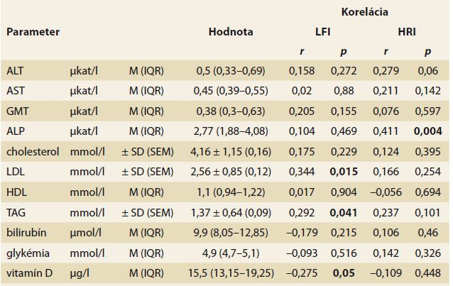 Laboratórne parametre skupiny obéznych pacientov. Tab. 3. Laboratory parameters in obese patients.