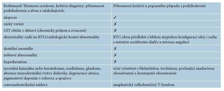 Rothmund-Thomson syndrom a přehled kritérií u popsaného případu