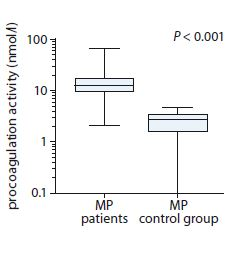 Comparison of procoagulation