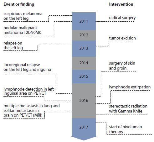 Schema 1. Disease history timeline.