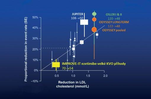 Vztah míry snížení LDL-c léčbou a kardiovaskulárního rizika
