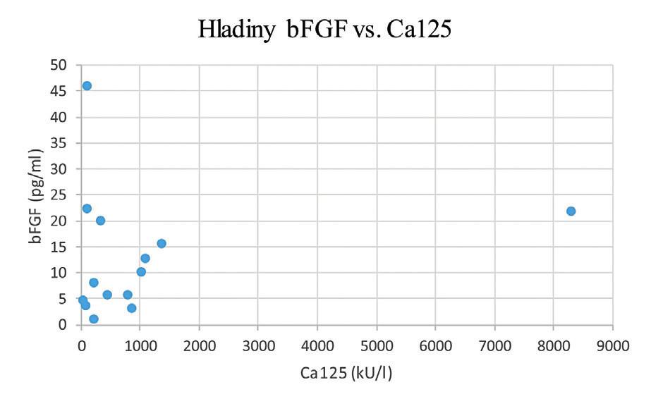 Sledování souvislostí mezi sérovými hladinami bFGF a Ca125 u pacientek s nově diagnostikovaným karcinomem ovaria před jejich léčbou
