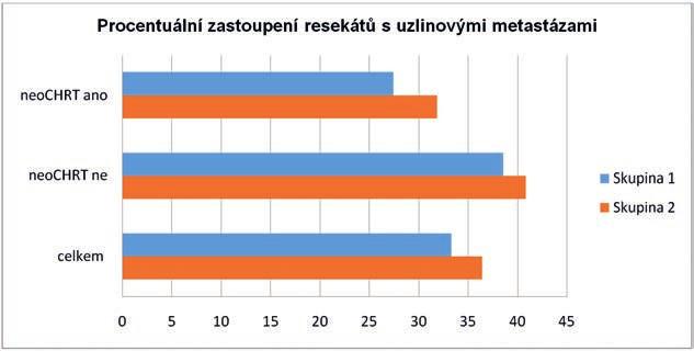 Procentuální zastoupení resekátů s uzlinovým postižením<br> Graph 3. Patients with proven lymph node metastasis (percentages)