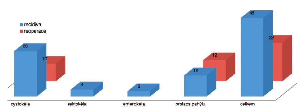 Srovnání celkového počtu recidiv prolapsu a reoperací symptomatických pacientek (n = 131)
