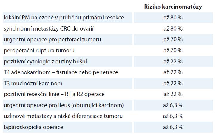 Nezávislé rizikové faktory vzniku peritoneální diseminace u CRC [3,43,46].