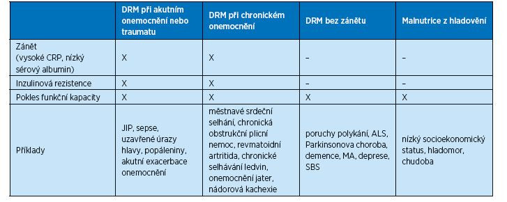 Charakteristiky jednotlivých subtypů podvýživy (7)