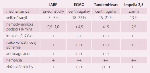 Porovnanie jednotlivých mechanických systémov. Modifi kované podľa [3].