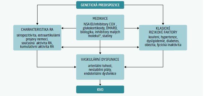 Schéma 2 | Faktory, které formují kardiovaskulární riziko u revmatoidní artritidy. Šipky znázorňují vztahy mezi různými rizikovými faktory (tj. klasické rizikové faktory jako je kouření aj) s aktivitou revmatoidní artritidy, event. progresí vaskulární dysfunkce a KVO. Upraveno podle [7].