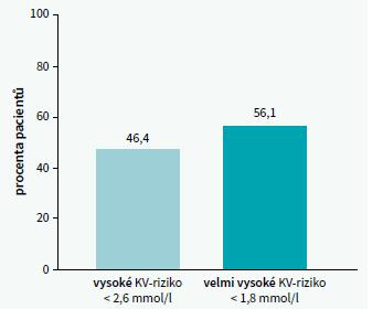 Podíl pacientů, u kterých bylo dosaženo cílových hodnot LDL-C