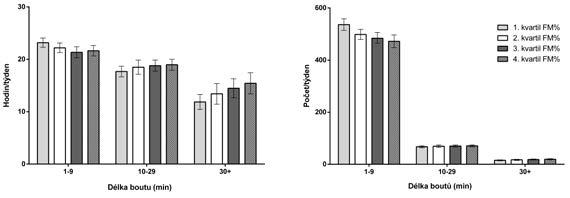 Trvání (hod/týden) a frekvence (počet/týden) epizod sedavého chování v souboru starších žen napříč kvartily procentuálního zastoupení tělesného tuku (FM%)