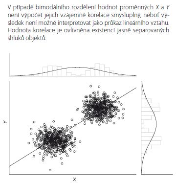 Ukázka bimodálního rozdělení hodnot proměnných vstupujících do korelační analýzy.