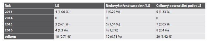 Frekvence LS u pacientů s CRC diagnostikovaným v ŠÚP.