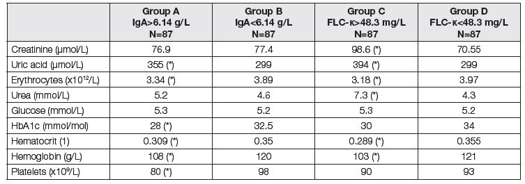 Medians of parameters of renal function and liver fibrosis before LTx. Comparison of two subgroups with respect